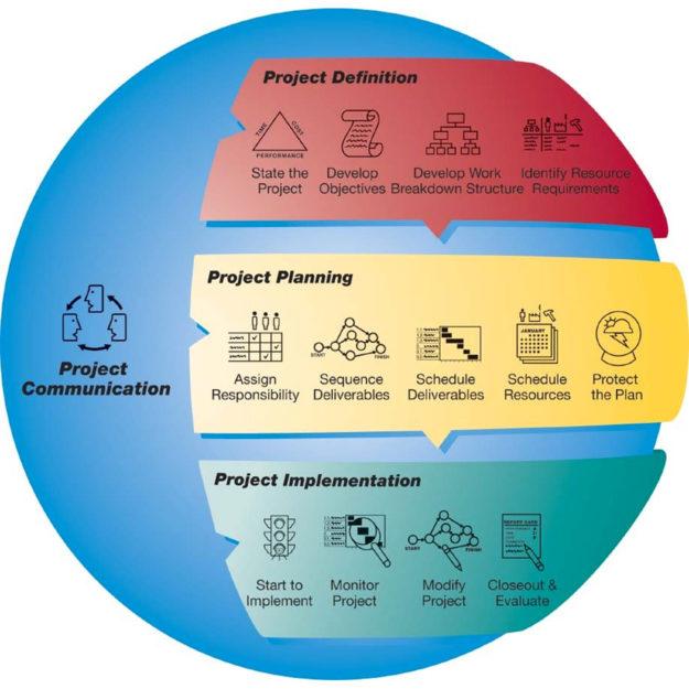 Kepner-Tregoe project management skills chart